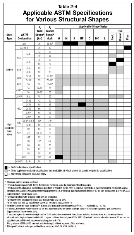 aisc steel manual table 3 2